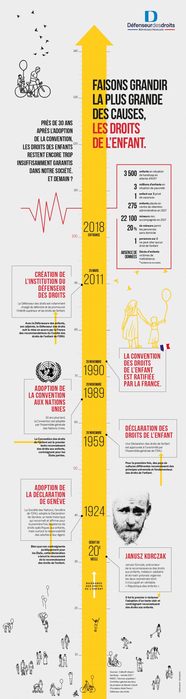 infographie des grandes dates de l'histoire des droits de l'enfant